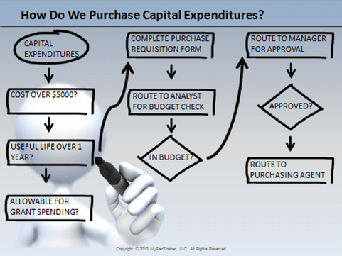 capital purchase Assets procured for the running of a business are classified as capex while products required for day to day running of the office are termed as revenue expenses or.