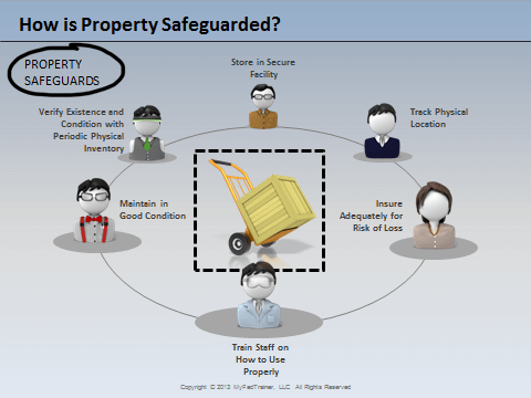 How is property safeguarded