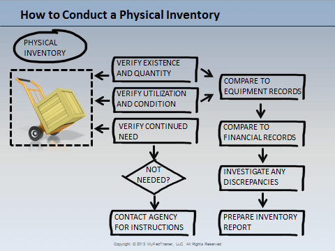 How to conduct a physical inventory