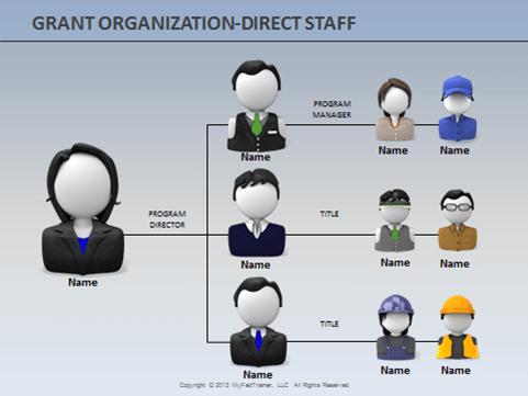 grant organization direct staff